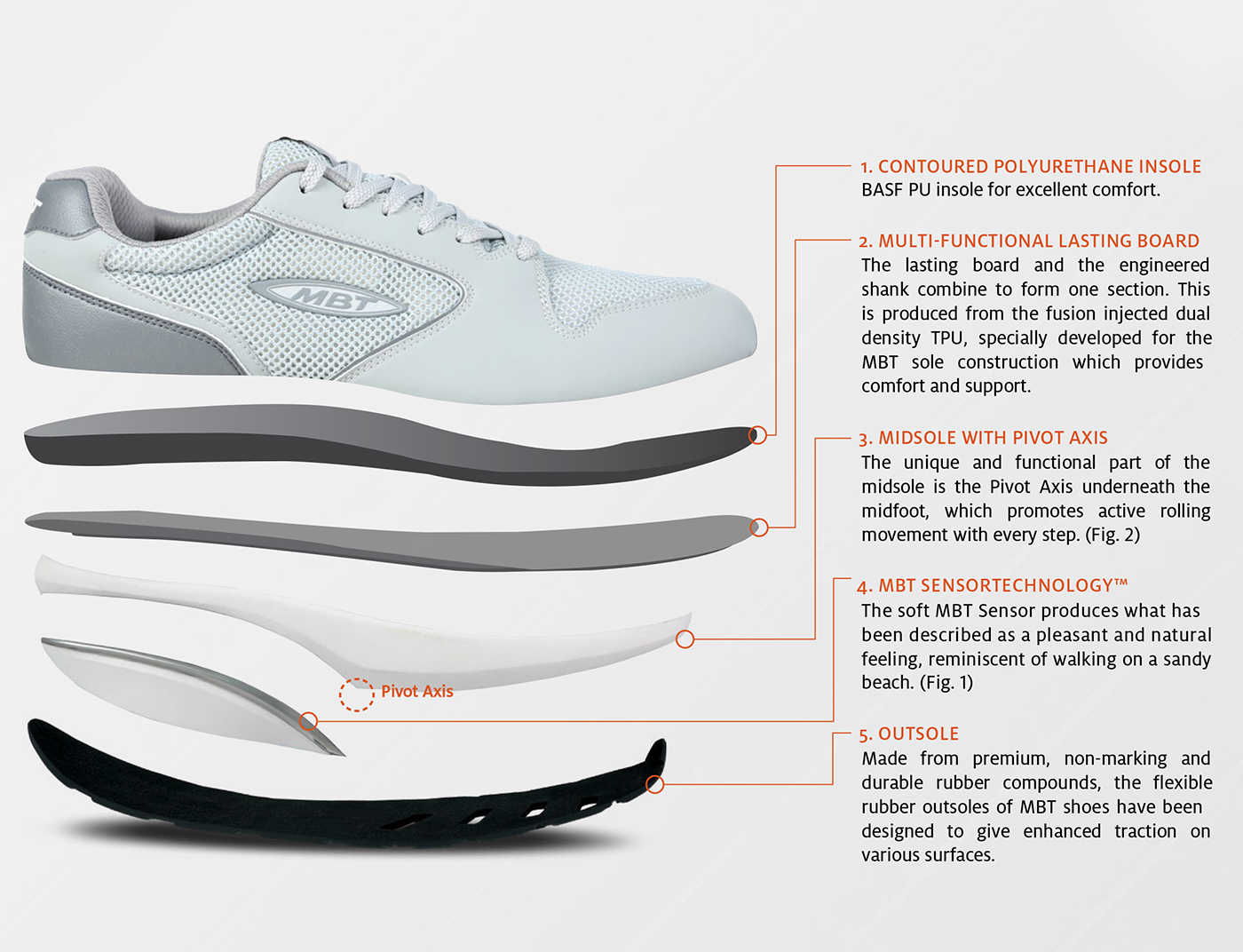 5 Parts of the MBT Curved Sole